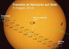 mercurio transito